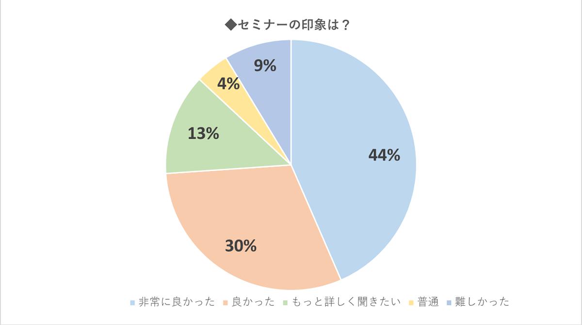 %e5%8d%b0%e8%b1%a1%e3%82%b0%e3%83%a9%e3%83%95
